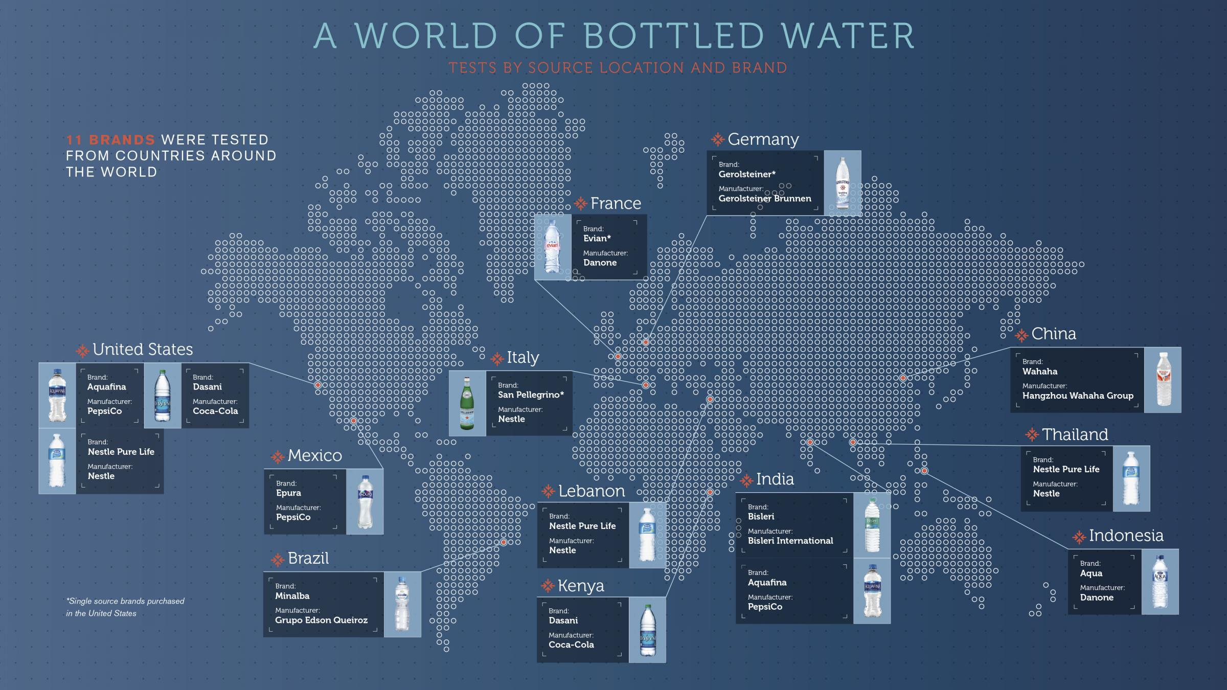 tests show microplastic in 11 water brands from around the world