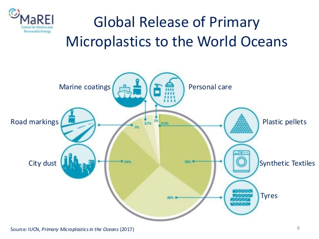 pi chart of what constitutes the microplastics that are released into the oceans